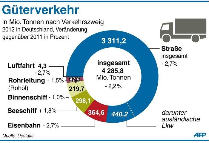 transportkostenindex